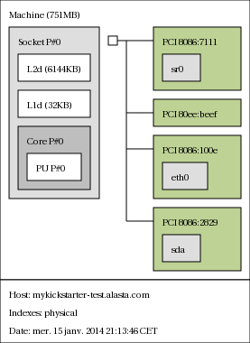 lstopo en version image