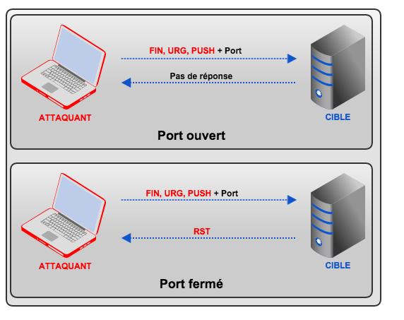 Security - Types de scan